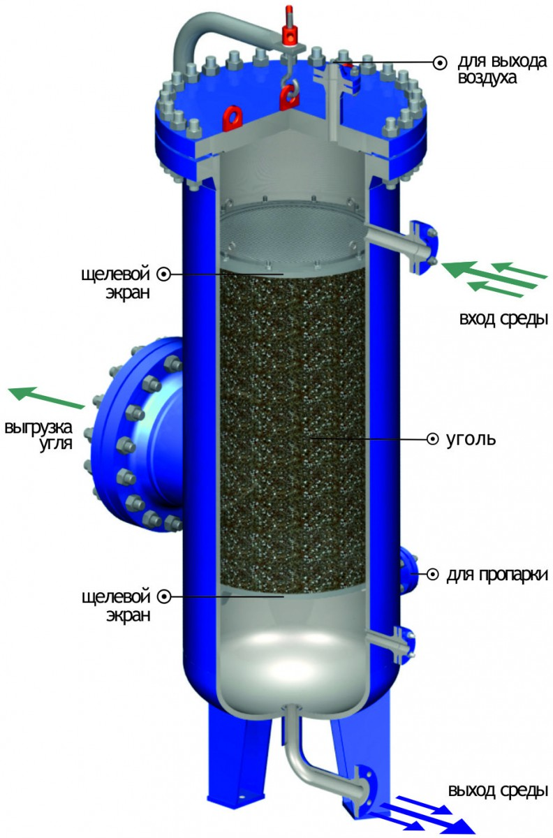Принцип работы FZ-10 Carbon sorption filter